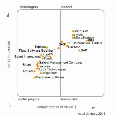 Gartner Magic Quadrant for BI Platforms
