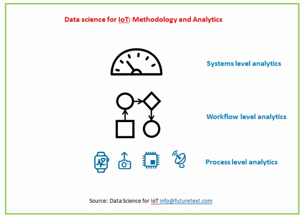 KDnuggets Data Science for IoT course: Strategic foundation for decision makers