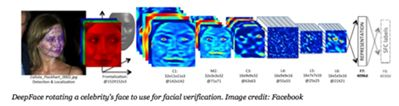Facial image recognition