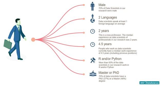 1001 Data Scientist Profiles