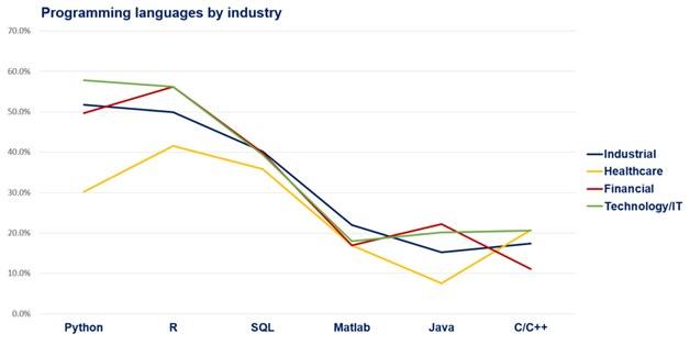 1001 Data Scientist Programming Languages