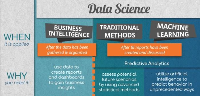 Data Science Predicting The Future