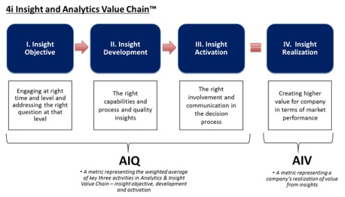 4i Insight and Analytics Value Chain(tm)