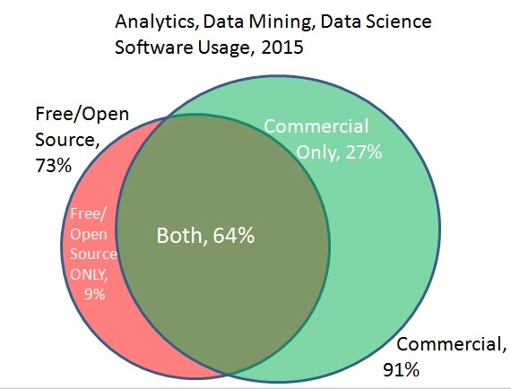 Analytics Data Mining Software Commercial Free Venn