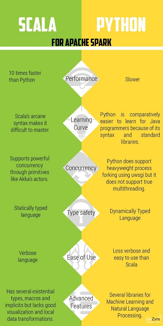 Apache Spark : Python vs  Scala