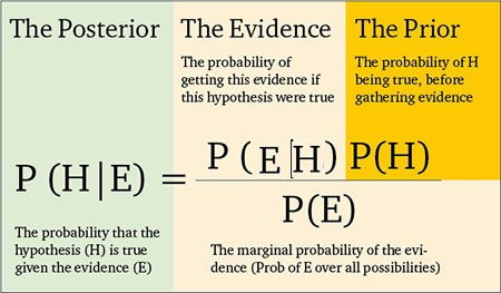 Bayesian Theorem Explained