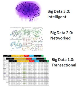 3 Stages of Big Data