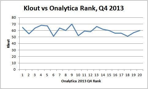 Big Data Influencers, Klout vs Onalytica, 2013 Q4