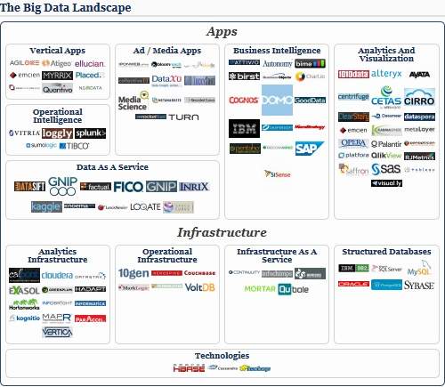Big Data Landscape 2013