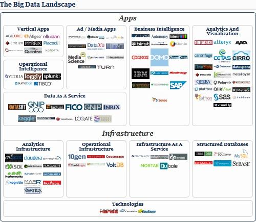The Big Data Landscape, 2013 Edition