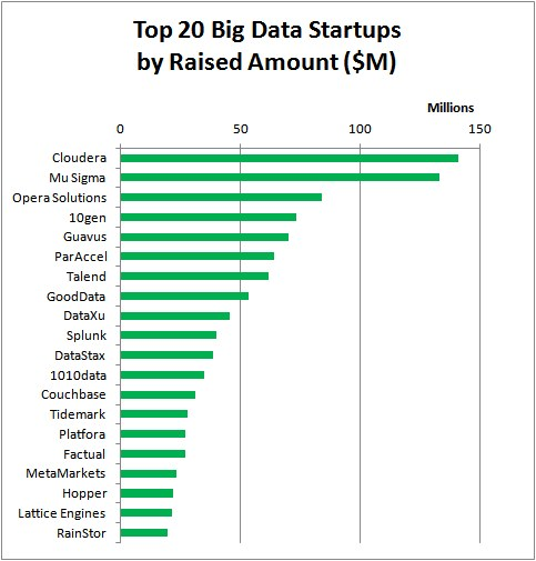 Top 20 Big Data Startups by Raised Amount