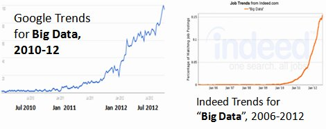 Big Data Trends from Google and Indeed