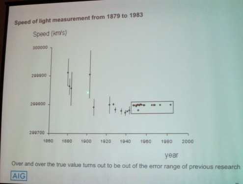 Speed of light measurement from 1879 to 1983