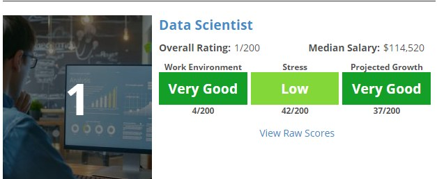 Careercast Data Scientist Best Job