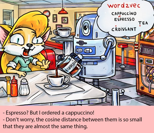 Cartoon: the distance between Espresso and Cappuccino