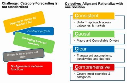 Guiding Principles to Build a Demand Forecast