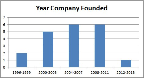 Year Company Founded
