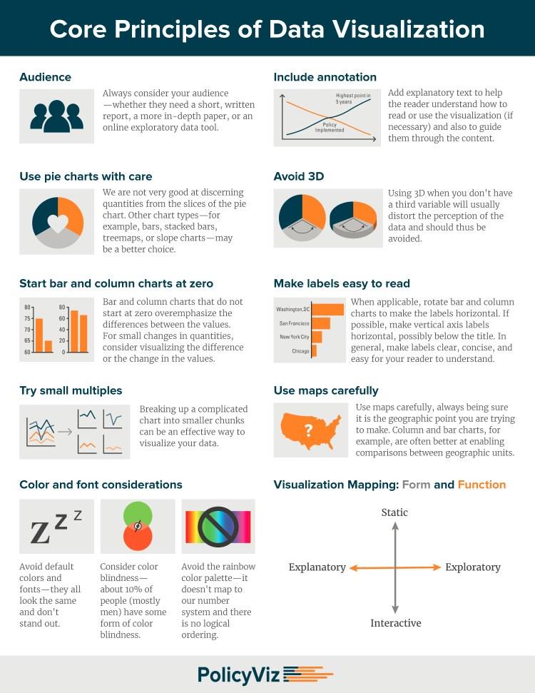 Core Principles data Visualization
