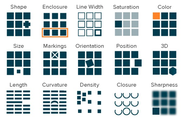 Core Principles of Data Visualization