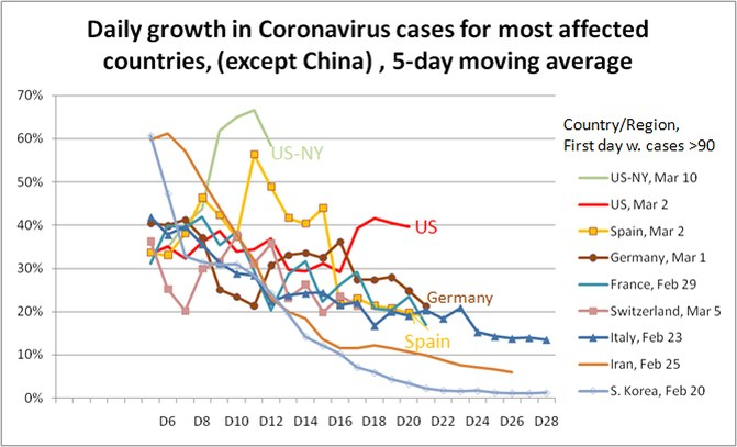 Coronavirus daily spread rate