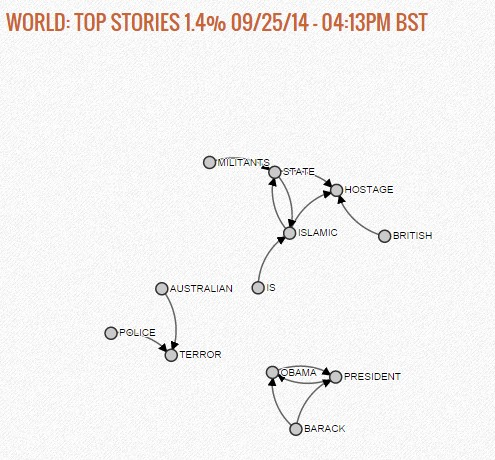 World Top Stories, at 9/25/2014, 4:13PM BST
