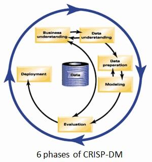 CRISP-DM, still the top methodology for analytics, data