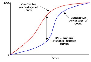 KS score - maximum difference between cumulative Percentage of bad vs good customers