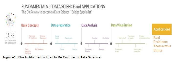 Dare Fishbone Data Science
