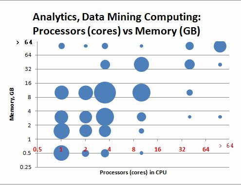Data Mining Computing Resources Poll: CPU vs Memory