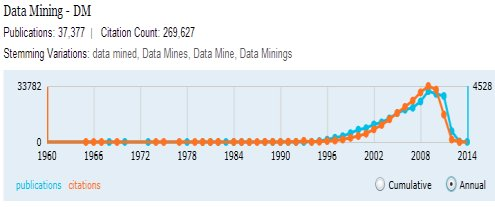 Growth in Data Mining publications and citations