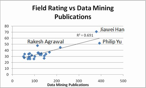Top Data Mining Researchers, Field Rating vs Num. of Data Mining Publications