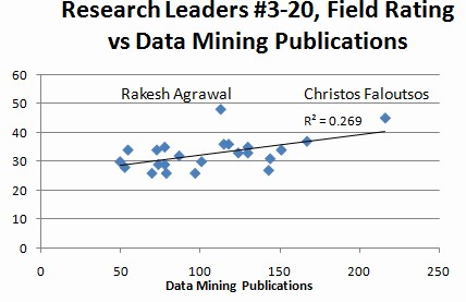 Data Mining Research Leaders #3-20, Field Rating vs Num. of Data Mining Publications