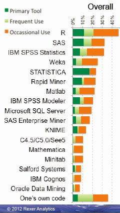 Data Mining Software Use overall