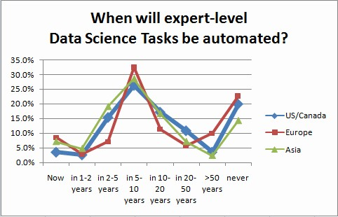 When will Data Science be automated, by Regions