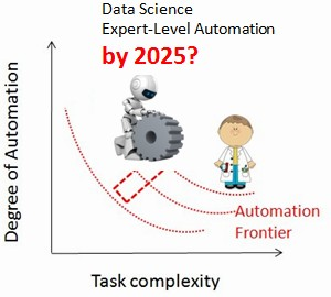 Data Science Automation 2025