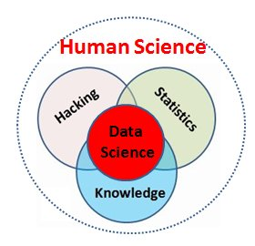 Data Science is Human Science