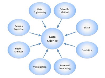 Data Science Skills 398