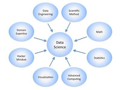 Data Science Skills 398