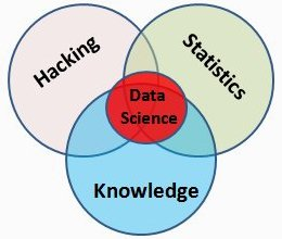 Data Science Venn Diagram, simplified