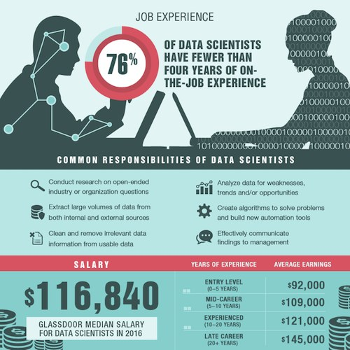 Data Scientist Job Experience Salary 2016