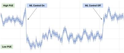 Datacenter optimized by Deepmind