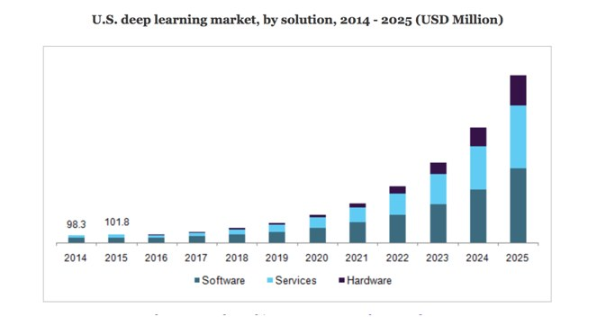 Dataiku Us Deep Learning Market