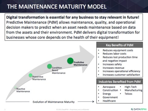 Datarpm Maintenance Maturity Model