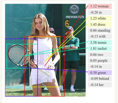 Deep Learning: Woman in White Dress with Tennis Racket