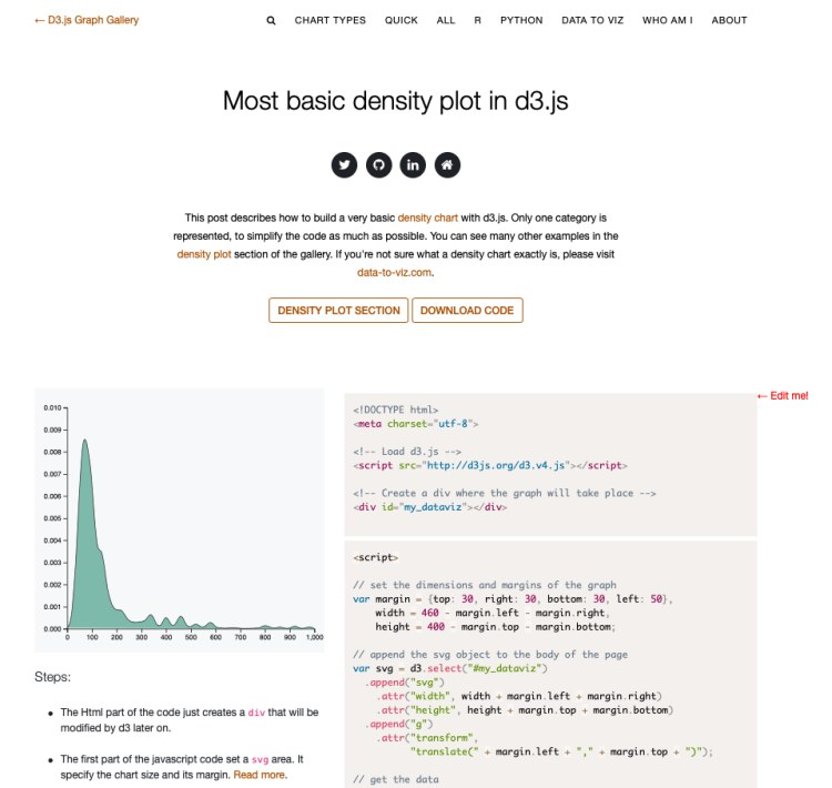 D3 js Graph Gallery for Data Visualization