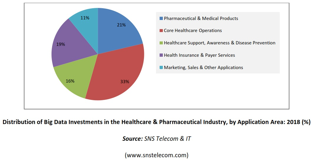 Distribution Big Data Investments Healthcare Pharma