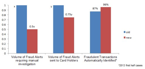 Volume of Fraud Alerts, DMCS 2013 Winners, Novel Credit Card Fraud Detection Solution