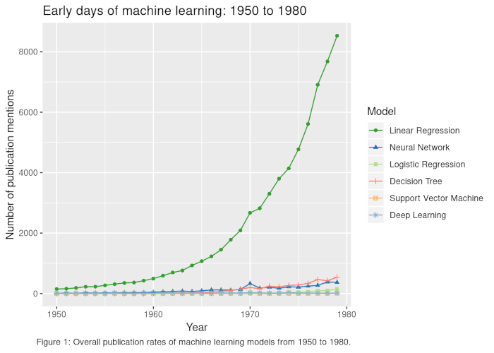 Figure 1 Early Machine Learning