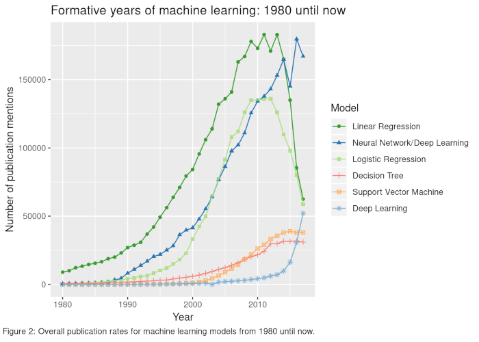 Figure2 Formative Machine Learning