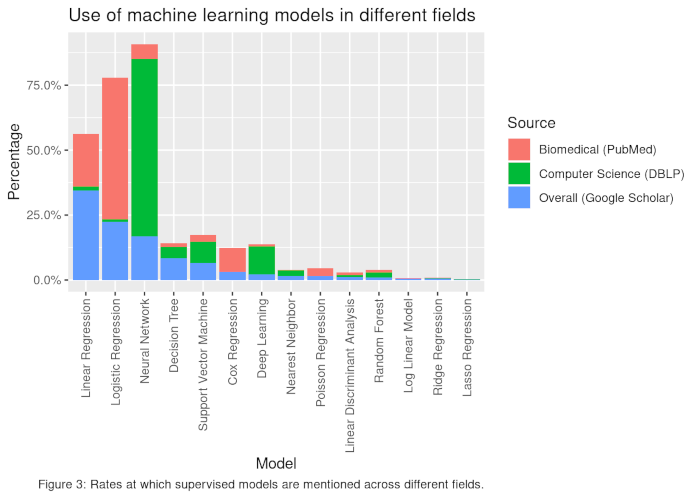 Figure3 Machine Learning Fields